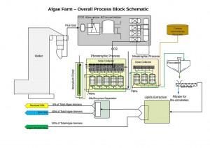 TSB---Komati-Algae-Production-Project---Process-Block-Schematic---Page-1